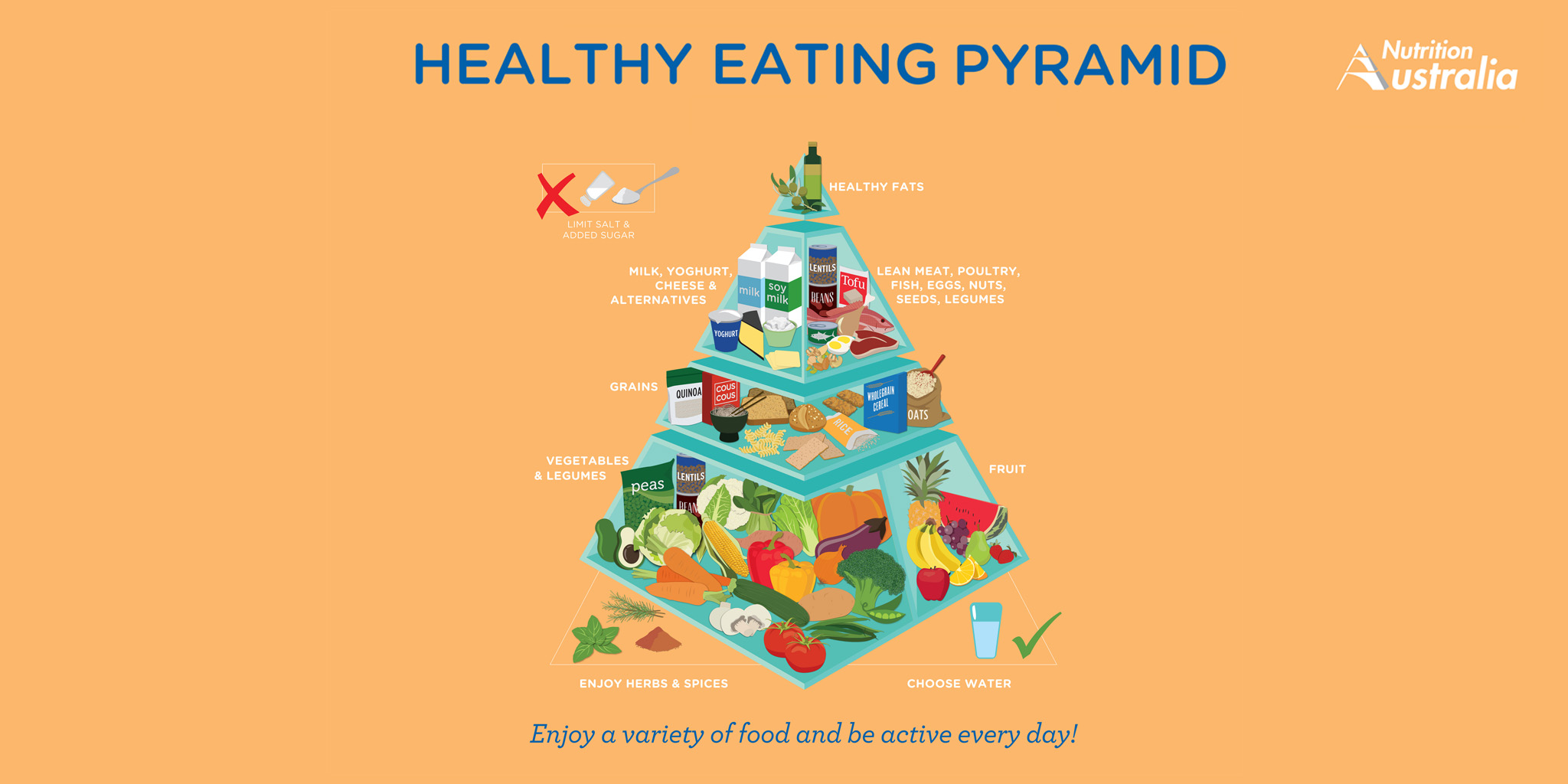 healthy eating pyramid The new pyramid is here, with a fresh look and targeted health messages about healthy eating.